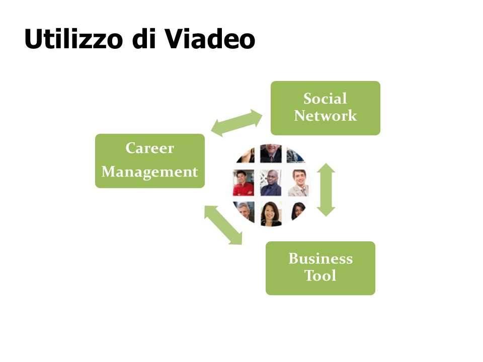 Social Network Business Tool Career Management Utilizzo di Viadeo