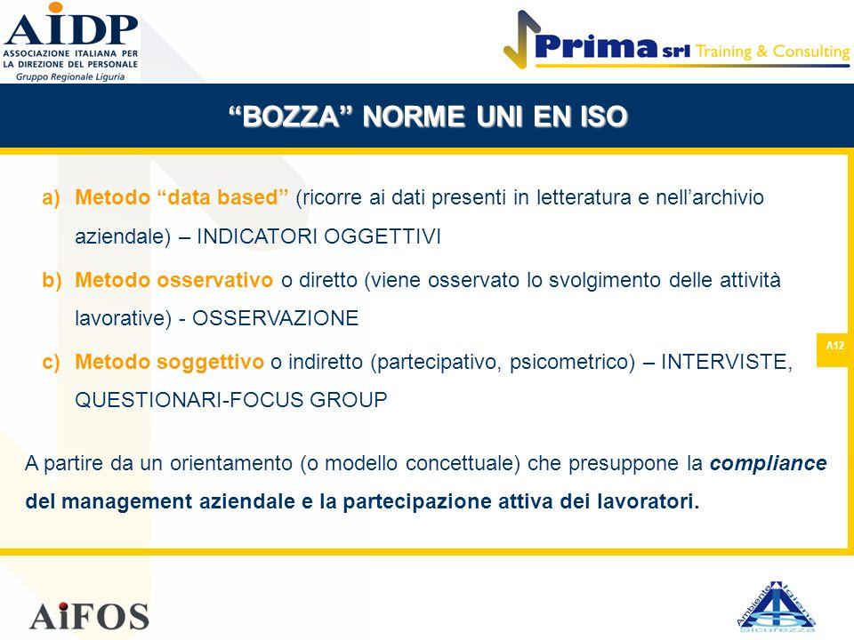 A12 BOZZA NORME UNI EN ISO a)Metodo data based (ricorre ai dati presenti in letteratura e nellarchivio aziendale) – INDICATORI OGGETTIVI b)Metodo osse