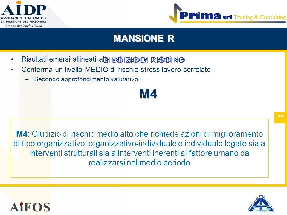 A26 Risultati emersi allineati alla valutazione preliminare Conferma un livello MEDIO di rischio stress lavoro correlato –Secondo approfondimento valu