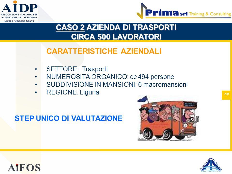 A31 CARATTERISTICHE AZIENDALI SETTORE: Trasporti NUMEROSITÀ ORGANICO: cc 494 persone SUDDIVISIONE IN MANSIONI: 6 macromansioni REGIONE: Liguria CASO 2