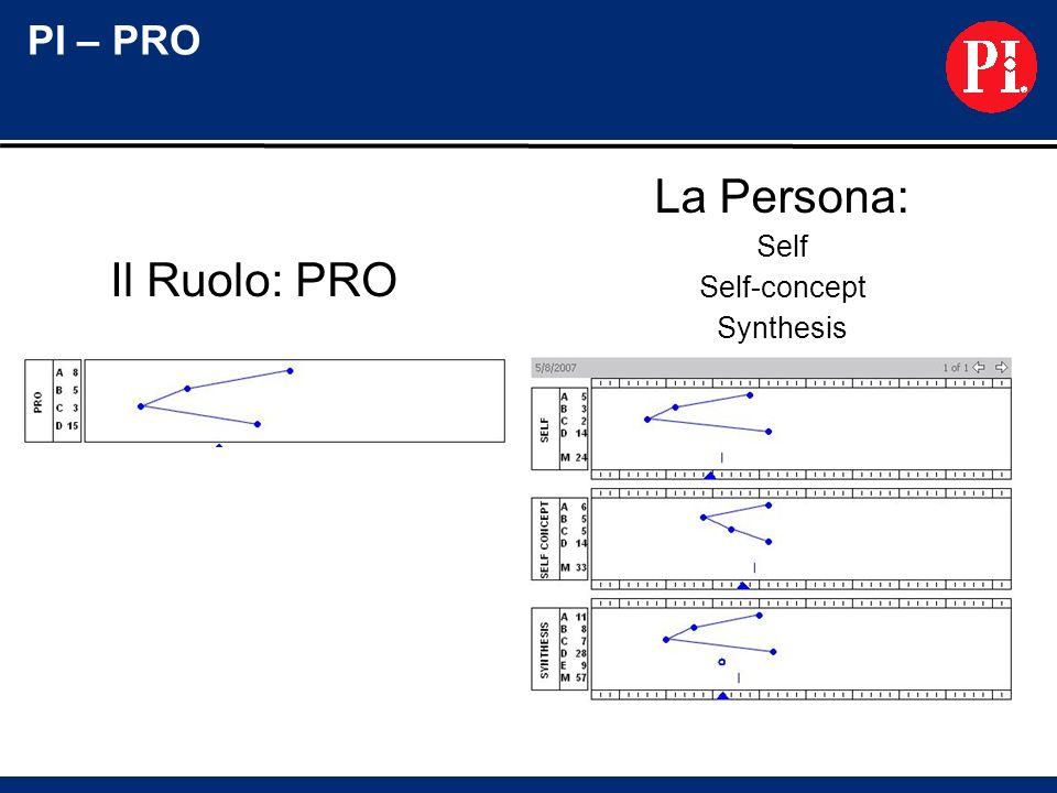 La Persona: Self Self-concept Synthesis Il Ruolo: PRO PI – PRO