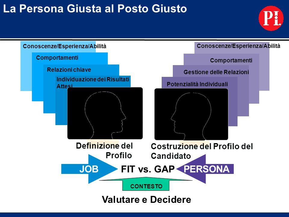 La Persona Giusta al Posto Giusto Definizione del Profilo Individuazione dei Risultati Attesi Relazioni chiave Comportamenti Conoscenze/Esperienza/Abi