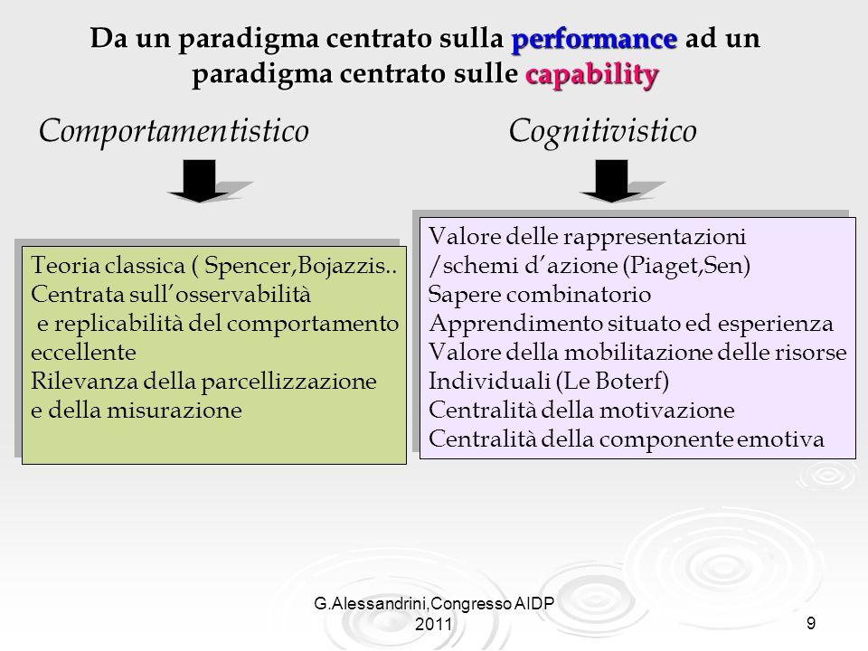 G.Alessandrini,Congresso AIDP 20119 Da un paradigma centrato sulla performance ad un paradigma centrato sulle capability Comportamentistico Cognitivistico Teoria classica ( Spencer,Bojazzis..
