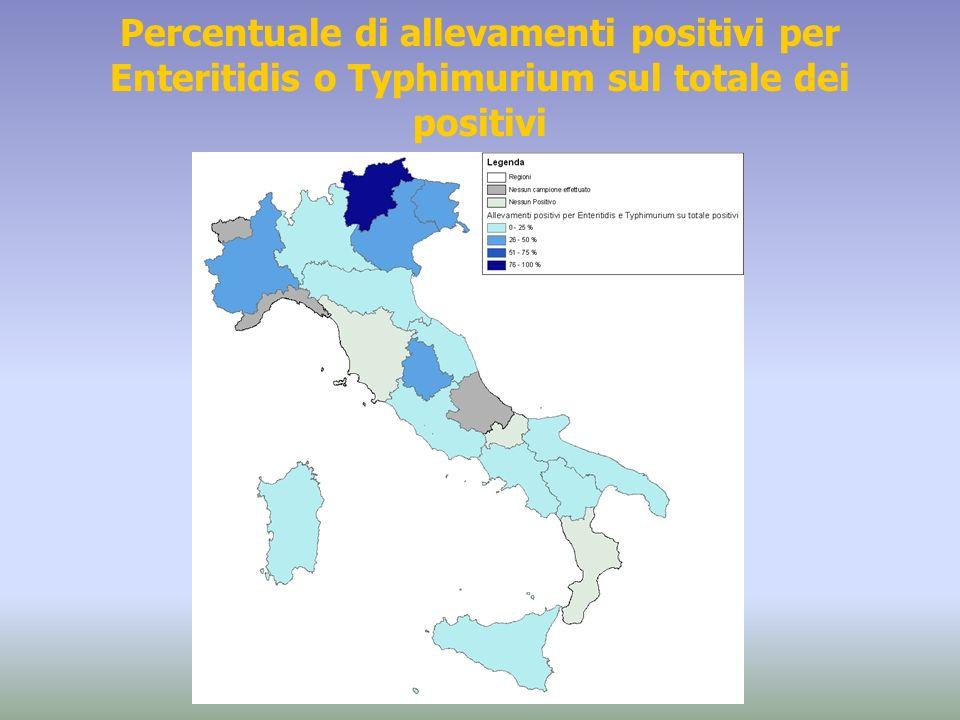 Percentuale di allevamenti positivi per Enteritidis o Typhimurium sul totale dei positivi
