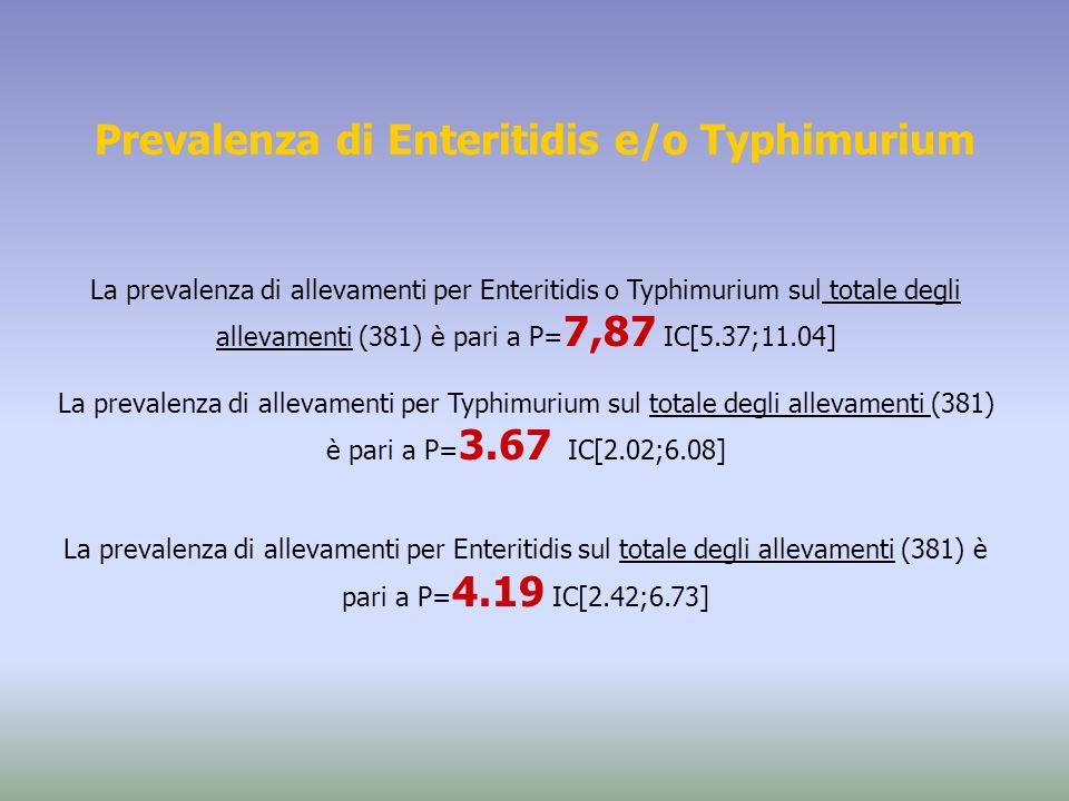 Prevalenza di Enteritidis e/o Typhimurium La prevalenza di allevamenti per Enteritidis o Typhimurium sul totale degli allevamenti (381) è pari a P= 7,