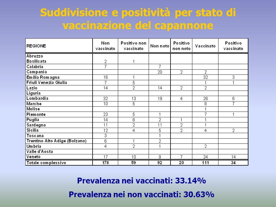 Prevalenza nei vaccinati: 33.14% Prevalenza nei non vaccinati: 30.63% Suddivisione e positività per stato di vaccinazione del capannone
