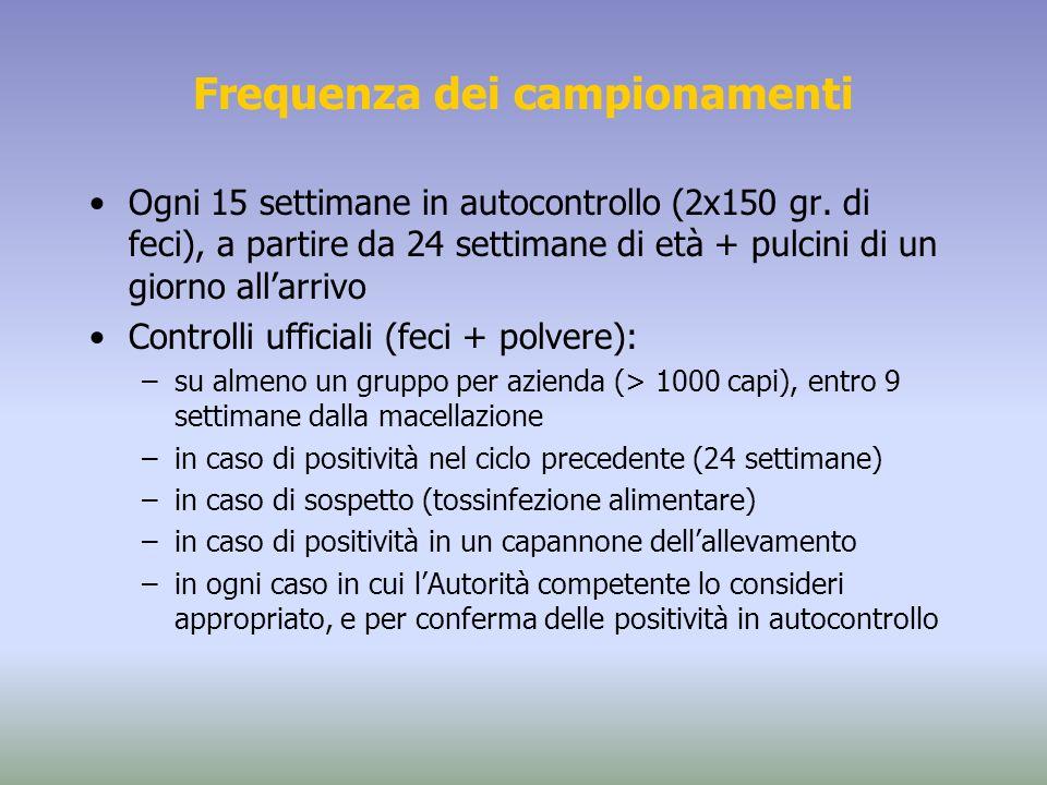 Frequenza dei campionamenti Ogni 15 settimane in autocontrollo (2x150 gr. di feci), a partire da 24 settimane di età + pulcini di un giorno allarrivo