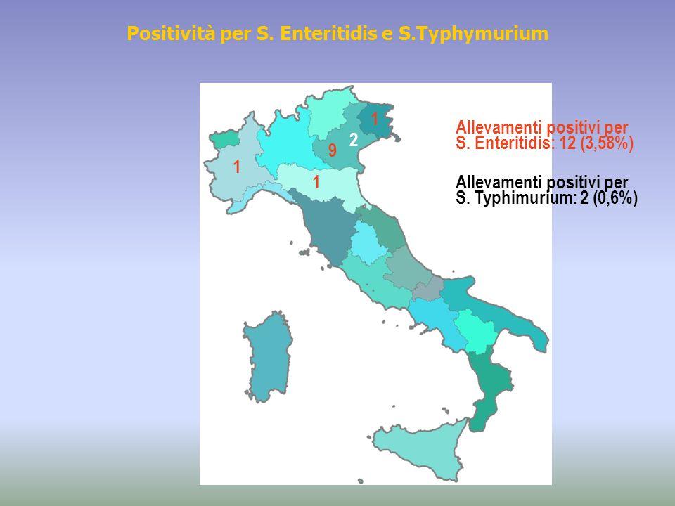 Positività per S. Enteritidis e S.Typhymurium 9 1 1 1 Allevamenti positivi per S. Enteritidis: 12 (3,58%) 2 Allevamenti positivi per S. Typhimurium: 2