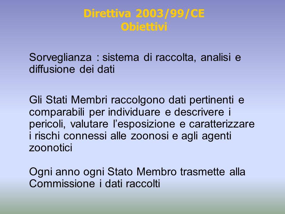 Direttiva 2003/99/CE Obiettivi Sorveglianza : sistema di raccolta, analisi e diffusione dei dati Gli Stati Membri raccolgono dati pertinenti e compara