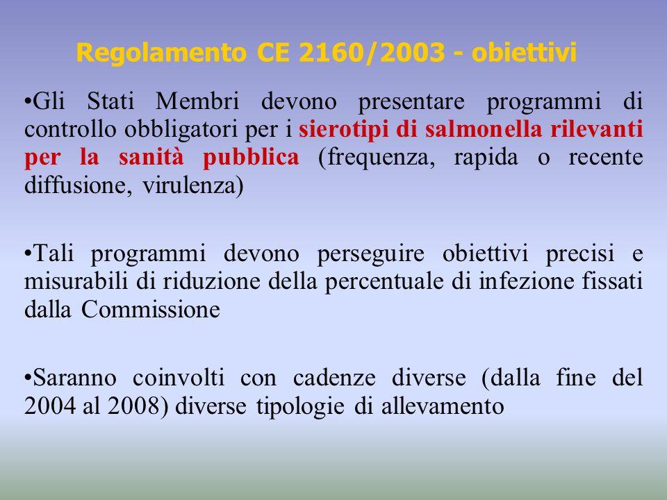 Gli Stati Membri devono presentare programmi di controllo obbligatori per i sierotipi di salmonella rilevanti per la sanità pubblica (frequenza, rapid