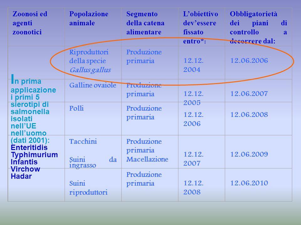 Zoonosi ed agenti zoonotici Popolazione animale Segmento della catena alimentare Lobiettivo devessere fissato entro* : Obbligatorietà dei piani di con