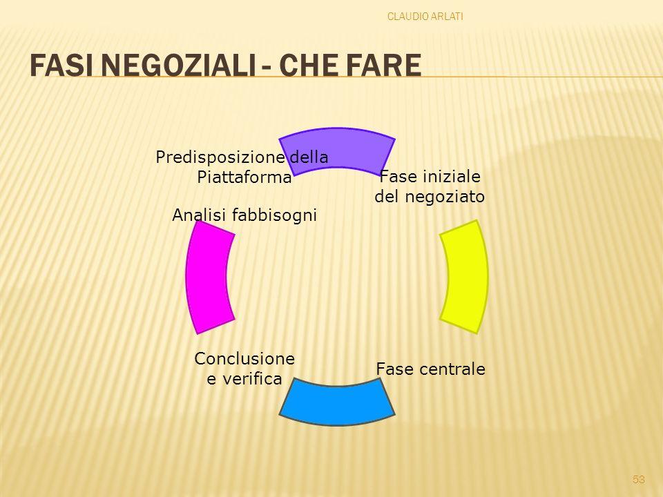 FASI NEGOZIALI - CHE FARE CLAUDIO ARLATI 53 Conclusione e verifica Fase iniziale del negoziato Predisposizione della Piattaforma Analisi fabbisogni Fa