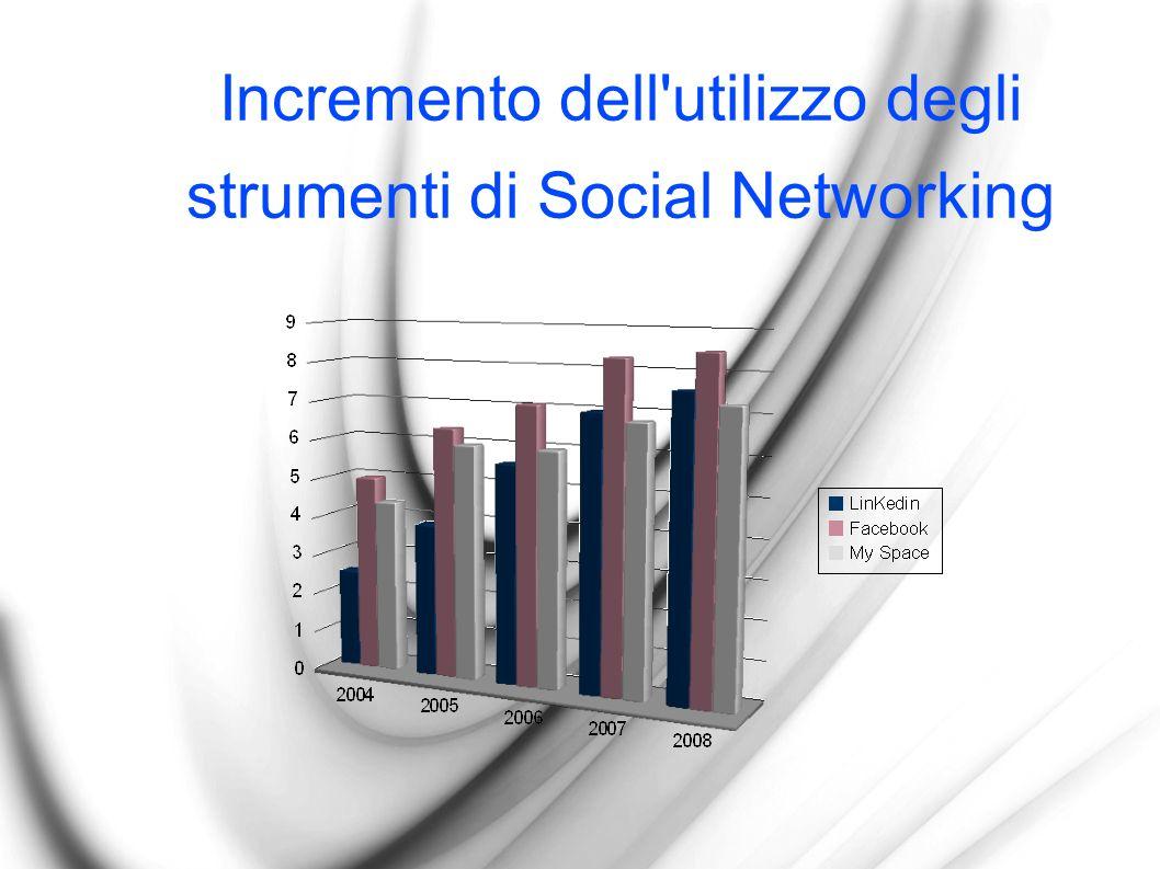 Incremento dell'utilizzo degli strumenti di Social Networking
