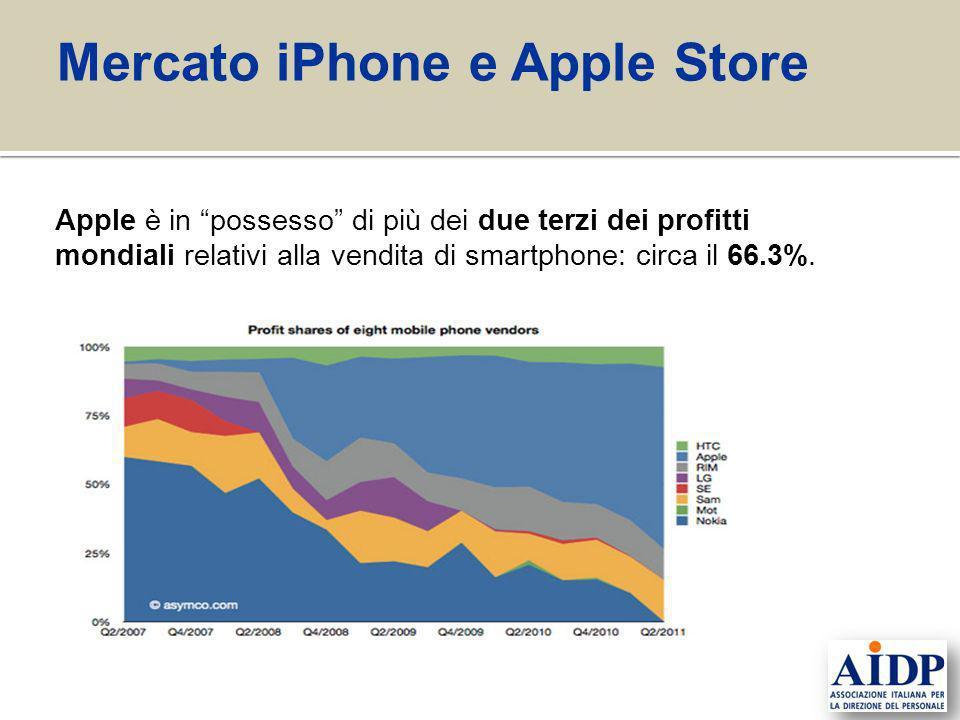 Apple è in possesso di più dei due terzi dei profitti mondiali relativi alla vendita di smartphone: circa il 66.3%. Mercato iPhone e Apple Store