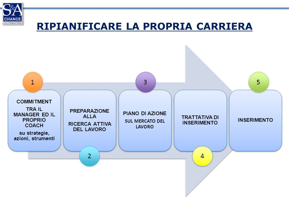 COMMITMENT TRA IL MANAGER ED IL PROPRIO COACH su strategie, azioni, strumentI PREPARAZIONE ALLA RICERCA ATTIVA DEL LAVORO PIANO DI AZIONE SUL MERCATO DEL LAVORO TRATTATIVA DI INSERIMENTO INSERIMENTO 1 1 2 2 3 3 4 4 5 5 RIPIANIFICARE LA PROPRIA CARRIERA