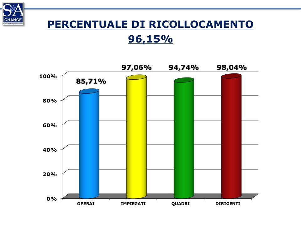 PERCENTUALE DI RICOLLOCAMENTO 96,15%