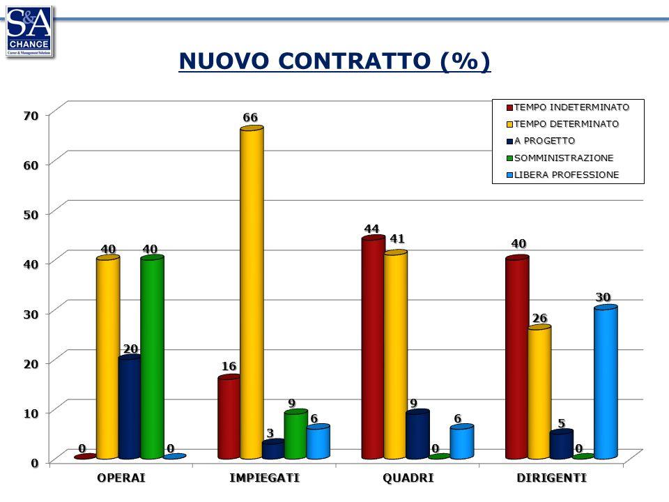 NUOVO CONTRATTO (%)