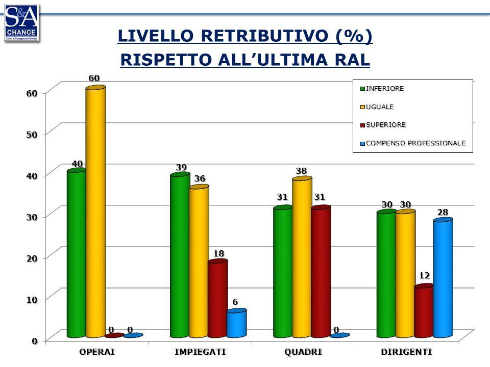 LIVELLO RETRIBUTIVO (%) RISPETTO ALLULTIMA RAL