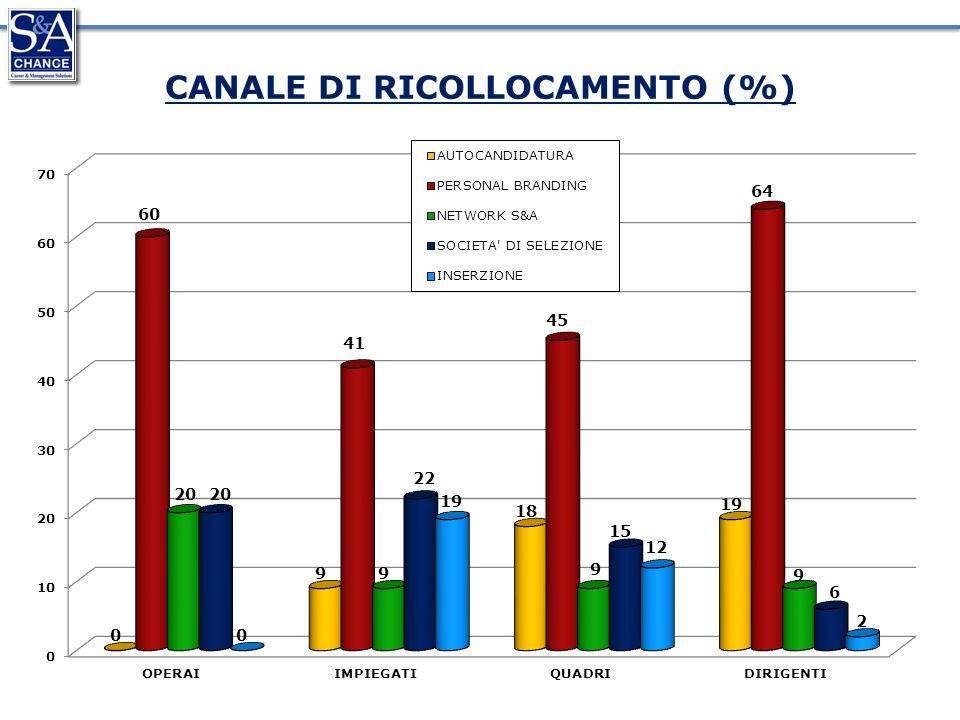 CANALE DI RICOLLOCAMENTO (%)