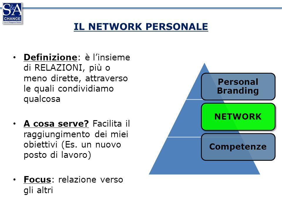 IL NETWORK PERSONALE Definizione: è linsieme di RELAZIONI, più o meno dirette, attraverso le quali condividiamo qualcosa A cosa serve.