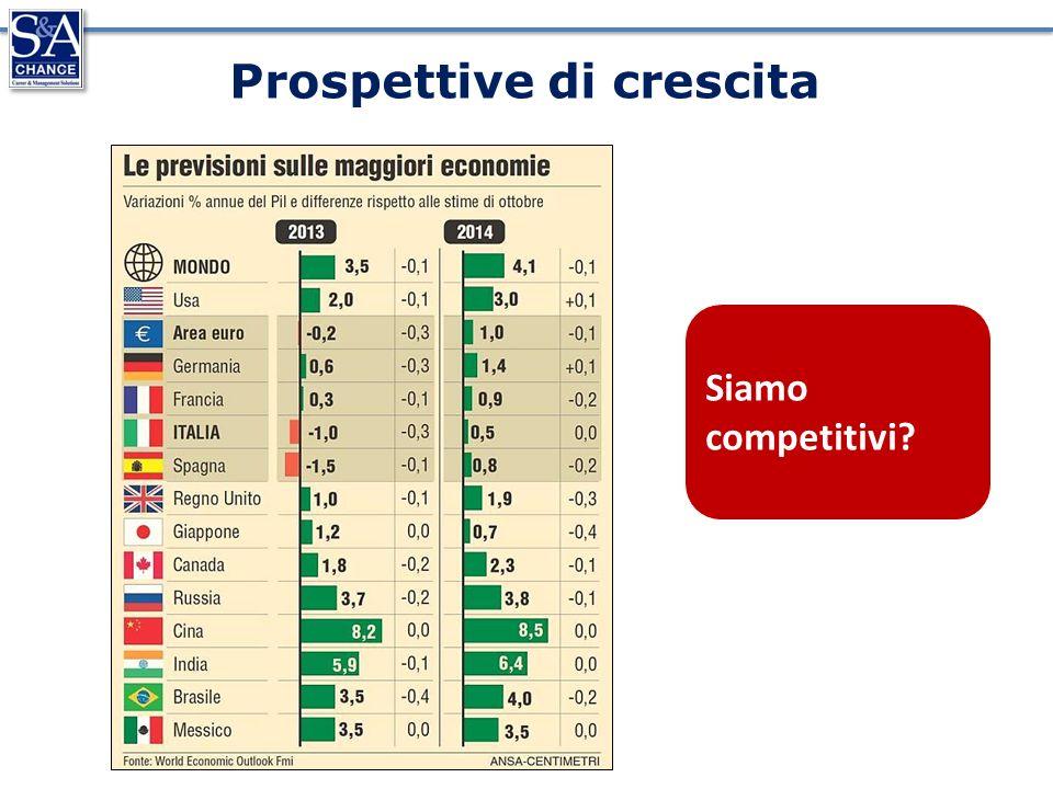 Prospettive di crescita Siamo competitivi