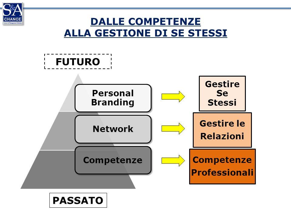 DALLE COMPETENZE ALLA GESTIONE DI SE STESSI Personal Branding Network Competenze FUTURO PASSATO Gestire Se Stessi Gestire le Relazioni Competenze Professionali