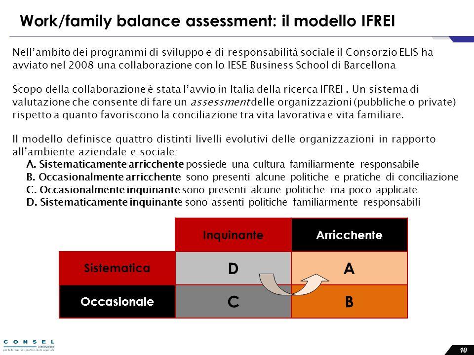 Work/family balance assessment: il modello IFREI Nellambito dei programmi di sviluppo e di responsabilità sociale il Consorzio ELIS ha avviato nel 2008 una collaborazione con lo IESE Business School di Barcellona Scopo della collaborazione è stata lavvio in Italia della ricerca IFREI.