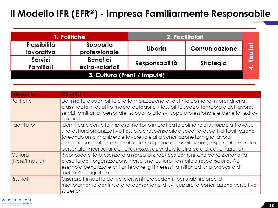 Il Modello IFR (EFR © ) - Impresa Familiarmente Responsabile 1. Politiche2. Facilitatori 4. Risultati Flessibilità lavorativa Supporto professionale L