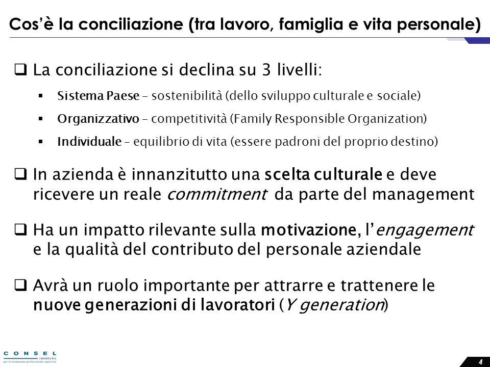 4 Cosè la conciliazione (tra lavoro, famiglia e vita personale) La conciliazione si declina su 3 livelli: Sistema Paese – sostenibilità (dello svilupp