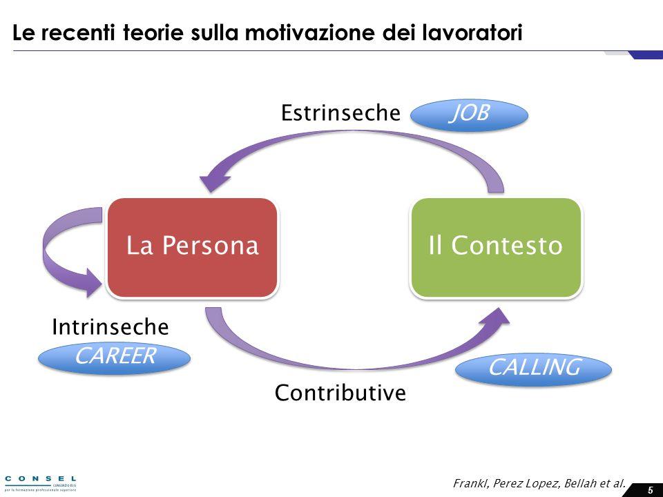 5 Le recenti teorie sulla motivazione dei lavoratori La Persona Il Contesto Estrinseche Intrinseche Contributive JOB CAREER CALLING Frankl, Perez Lope