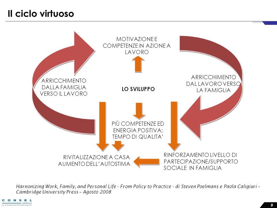Il ciclo virtuoso ARRICCHIMENTO DAL LAVORO VERSO LA FAMIGLIA MOTIVAZIONE E COMPETENZE IN AZIONE A LAVORO ARRICCHIMENTO DALLA FAMIGLIA VERSO IL LAVORO PIÙ COMPETENZE ED ENERGIA POSITIVA: TEMPO DI QUALITA RINFORZAMENTO LIVELLO DI PARTECIPAZIONE/SUPPORTO SOCIALE IN FAMIGLIA RIVITALIZZAZIONE A CASA AUMENTO DELLAUTOSTIMA Harnonizing Work, Family, and Personal Life - From Policy to Practice - di Steven Poelmans e Paola Caligiuri – Cambridge University Press – Agosto 2008 9 LO SVILUPPO