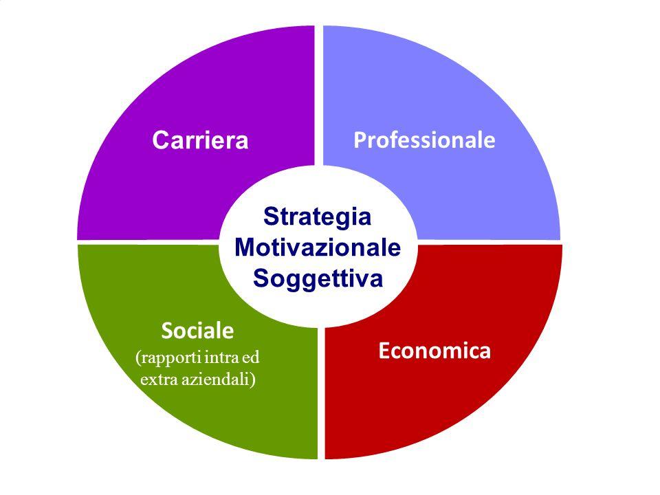 Carriera Professionale Sociale (rapporti intra ed extra aziendali) Economica Strategia Motivazionale Soggettiva