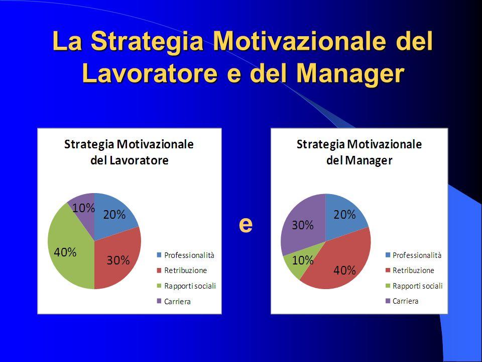 La Strategia Motivazionale del Lavoratore e del Manager e