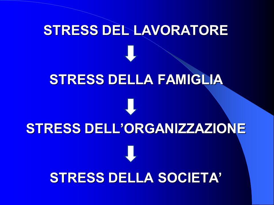 STRESS DEL LAVORATORE STRESS DELLA FAMIGLIA STRESS DELLORGANIZZAZIONE STRESS DELLA SOCIETA