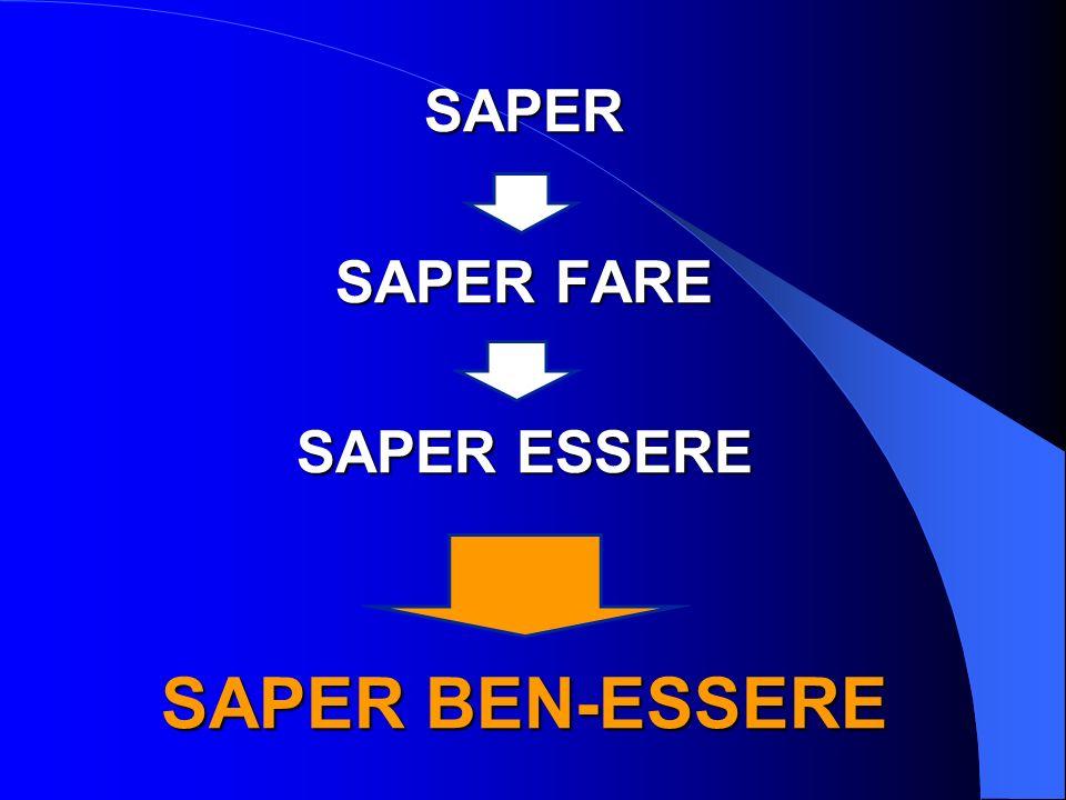 SAPER SAPER FARE SAPER ESSERE SAPER BEN-ESSERE