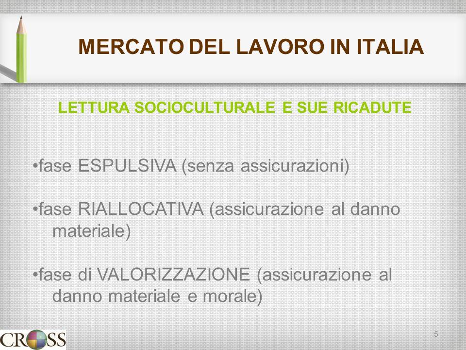 MERCATO DEL LAVORO IN ITALIA 5 LETTURA SOCIOCULTURALE E SUE RICADUTE fase ESPULSIVA (senza assicurazioni) fase RIALLOCATIVA (assicurazione al danno materiale) fase di VALORIZZAZIONE (assicurazione al danno materiale e morale)