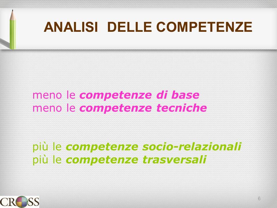 ANALISI DELLE COMPETENZE 6 meno le competenze di base meno le competenze tecniche più le competenze socio-relazionali più le competenze trasversali
