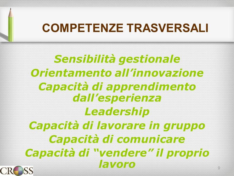 COMPETENZE TRASVERSALI Sensibilità gestionale Orientamento allinnovazione Capacità di apprendimento dallesperienza Leadership Capacità di lavorare in gruppo Capacità di comunicare Capacità di vendere il proprio lavoro 9