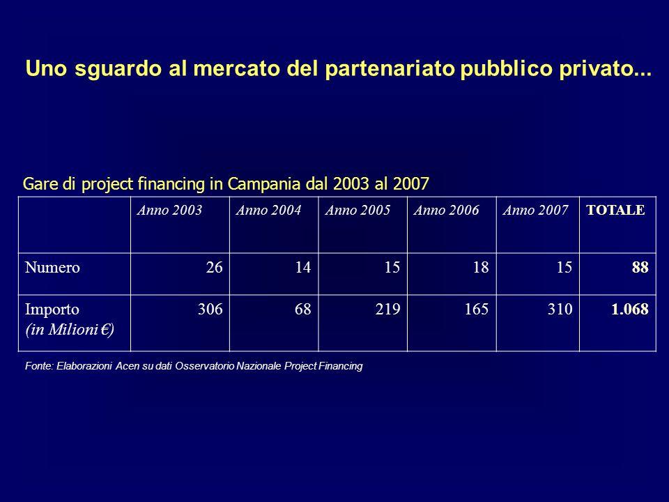 Gare di project financing in Campania dal 2003 al 2007 Anno 2003Anno 2004Anno 2005Anno 2006Anno 2007TOTALE Numero261415181588 Importo (in Milioni ) 306682191653101.068 Fonte: Elaborazioni Acen su dati Osservatorio Nazionale Project Financing Uno sguardo al mercato del partenariato pubblico privato...