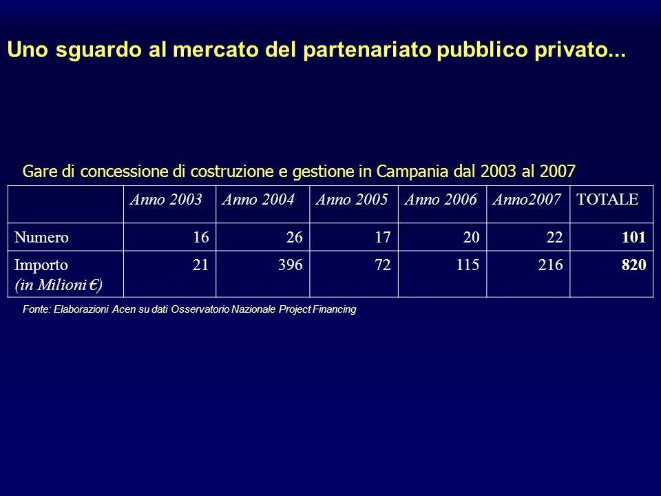 Gare di concessione di costruzione e gestione in Campania dal 2003 al 2007 Anno 2003Anno 2004Anno 2005Anno 2006Anno2007TOTALE Numero1626172022101 Importo (in Milioni ) 2139672115216820 Fonte: Elaborazioni Acen su dati Osservatorio Nazionale Project Financing