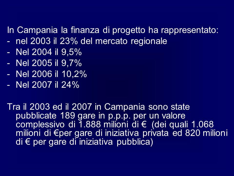 In Campania la finanza di progetto ha rappresentato: -nel 2003 il 23% del mercato regionale -Nel 2004 il 9,5% -Nel 2005 il 9,7% -Nel 2006 il 10,2% -Nel 2007 il 24% Tra il 2003 ed il 2007 in Campania sono state pubblicate 189 gare in p.p.p.