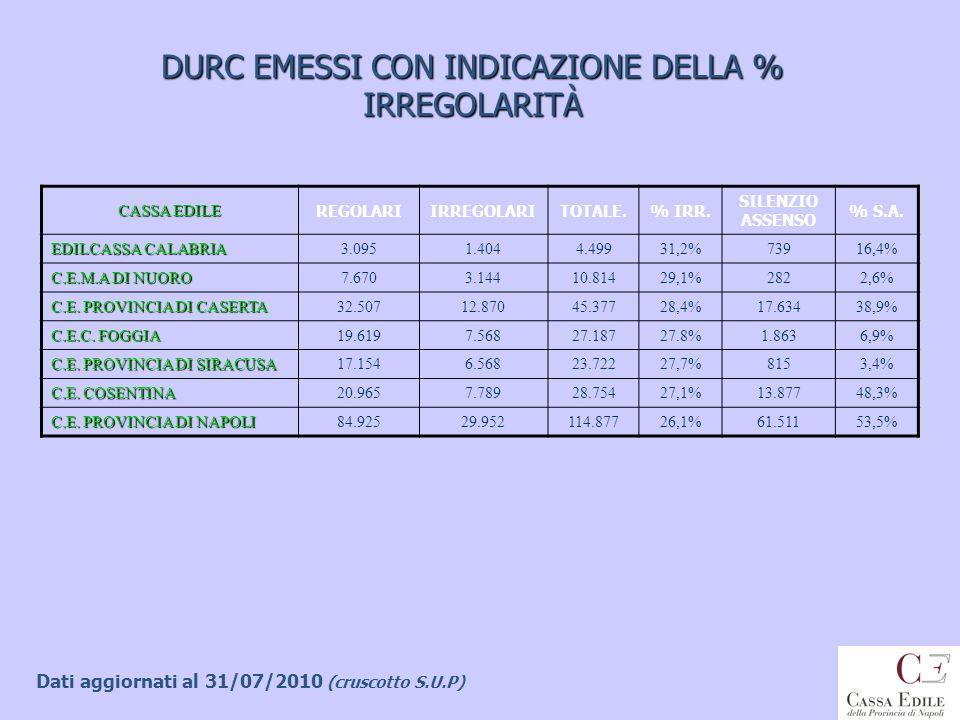DURC EMESSI CON INDICAZIONE DELLA % IRREGOLARITÀ CASSA EDILE REGOLARIIRREGOLARITOTALE.% IRR. SILENZIO ASSENSO % S.A. EDILCASSA CALABRIA 3.0951.4044.49