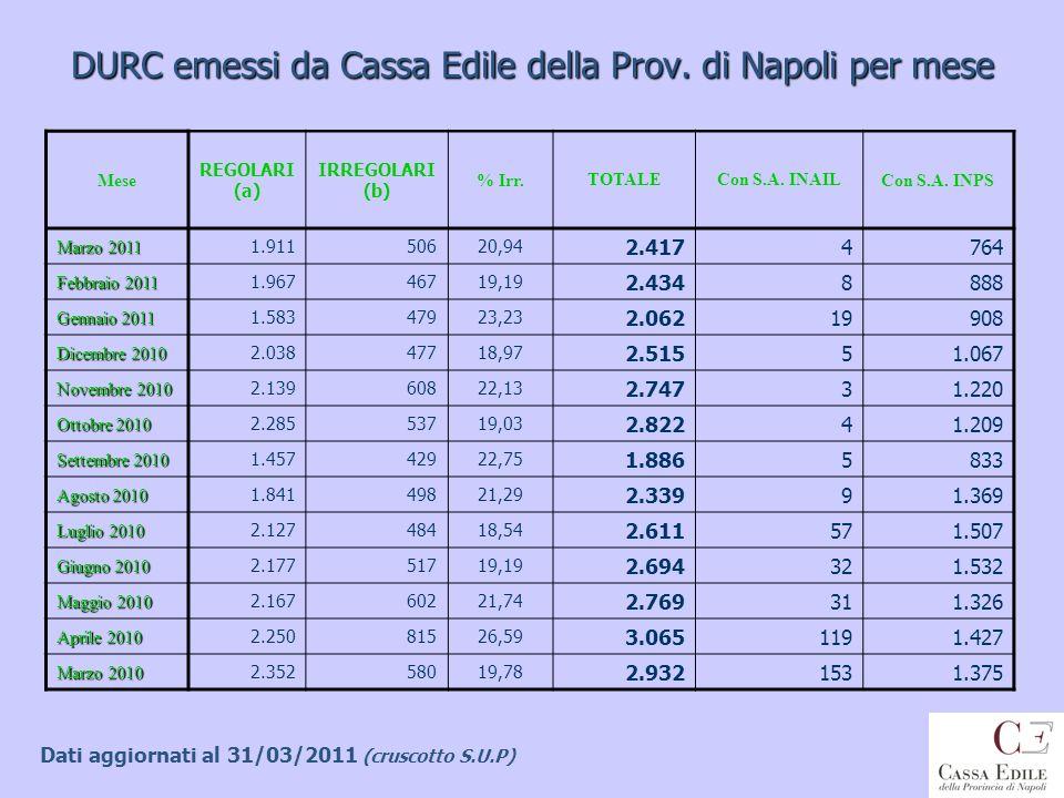DURC emessi da Cassa Edile della Prov. di Napoli per mese Mese REGOLARI (a) IRREGOLARI (b) % Irr.TOTALECon S.A. INAILCon S.A. INPS Marzo 2011 1.911506