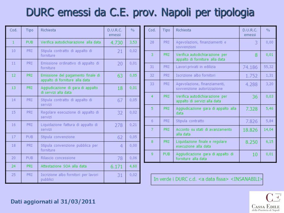 DURC emessi da C.E. prov. Napoli per tipologia Cod.TipoRichiestaD.U.R.C. emessi % 28PRIAgevolazioni, finanziamenti e sovvenzioni 3 0,00 3PRIVerifica a