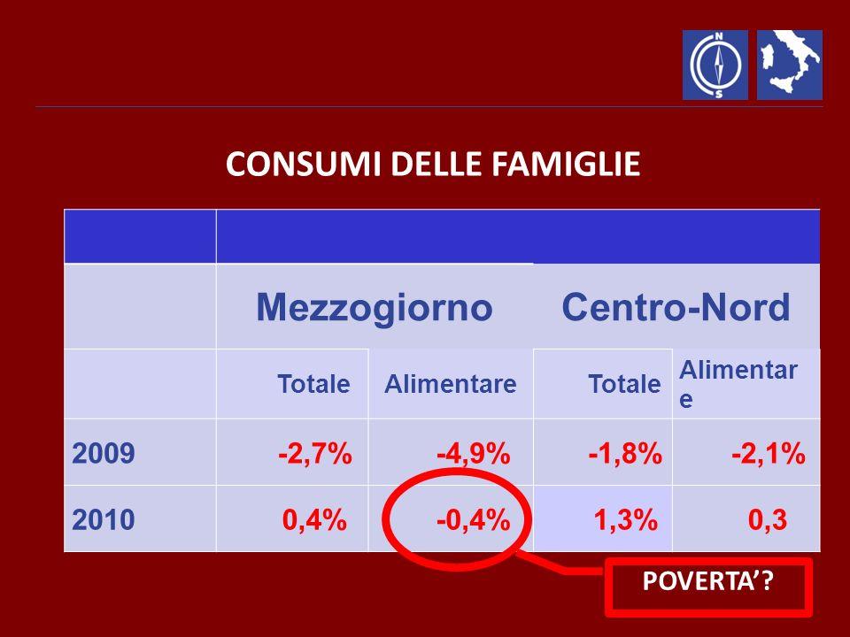CONSUMI DELLE FAMIGLIE MezzogiornoCentro-Nord TotaleAlimentareTotale Alimentar e 2009-2,7%-4,9%-1,8%-2,1% 20100,4%-0,4%1,3%0,3 POVERTA