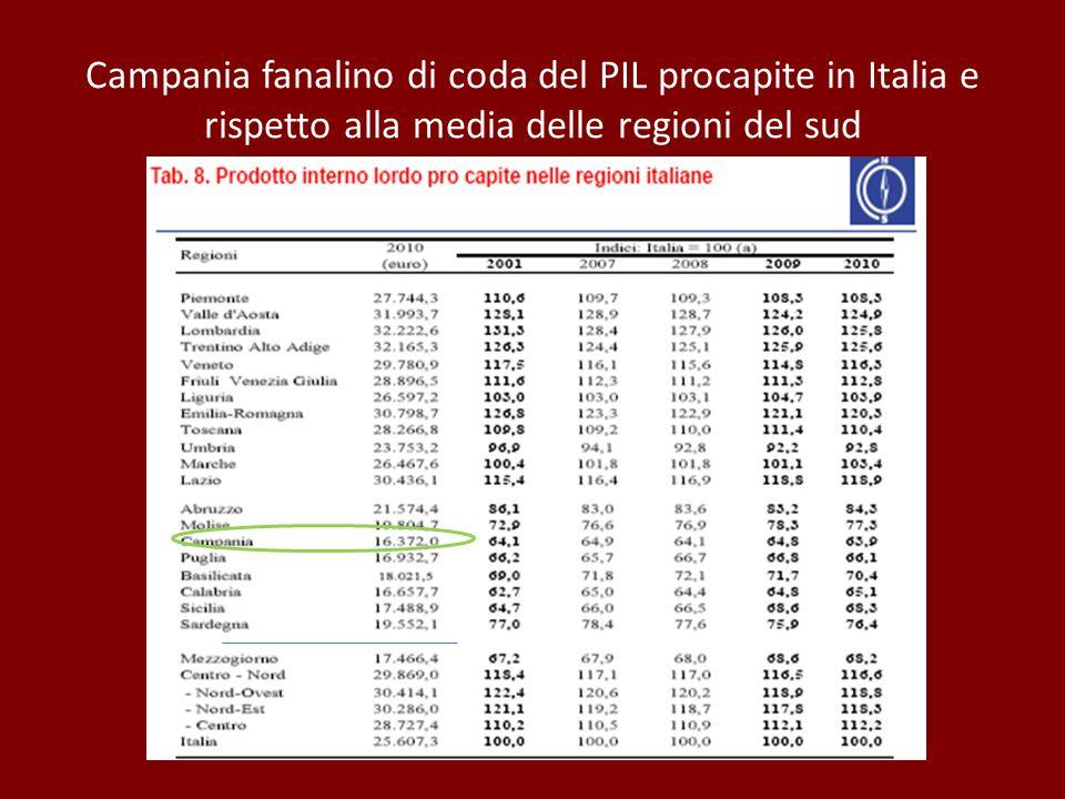 Campania fanalino di coda del PIL procapite in Italia e rispetto alla media delle regioni del sud