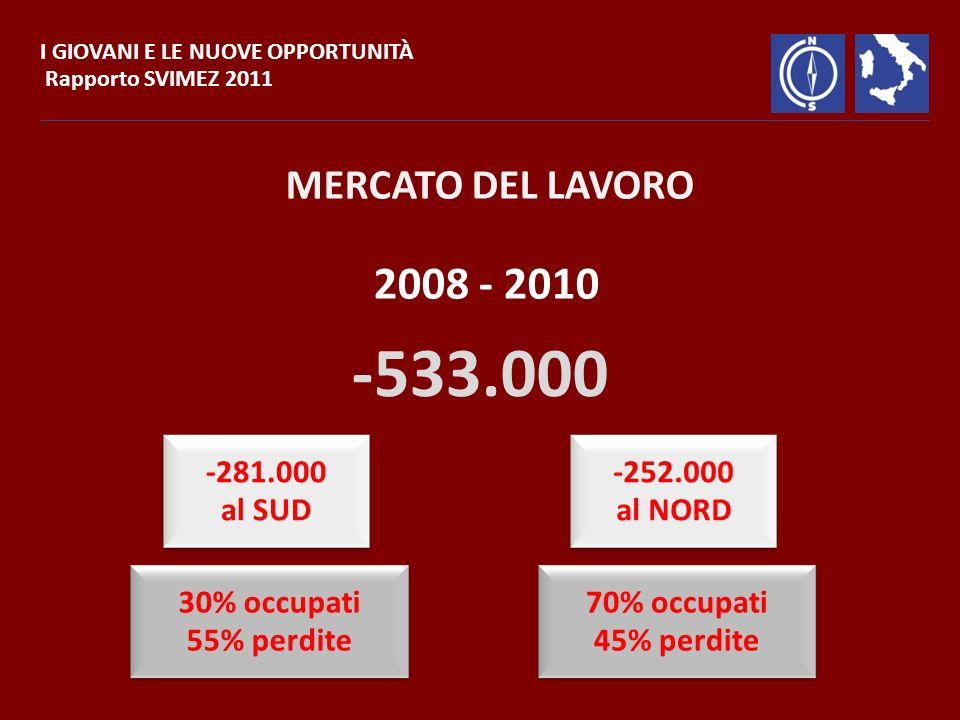MERCATO DEL LAVORO 2008 - 2010 -533.000 -281.000 al SUD -252.000 al NORD 30% occupati 55% perdite 70% occupati 45% perdite I GIOVANI E LE NUOVE OPPORTUNITÀ Rapporto SVIMEZ 2011