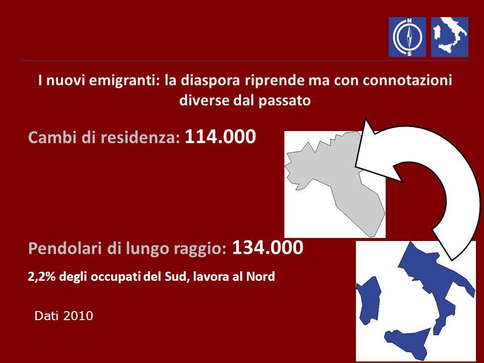 Cambi di residenza: 114.000 Pendolari di lungo raggio: 134.000 2,2% degli occupati del Sud, lavora al Nord I nuovi emigranti: la diaspora riprende ma con connotazioni diverse dal passato Dati 2010