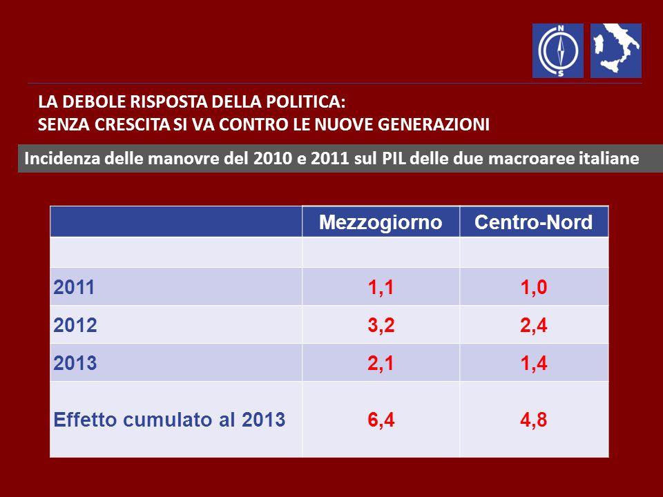 Incidenza delle manovre del 2010 e 2011 sul PIL delle due macroaree italiane LA DEBOLE RISPOSTA DELLA POLITICA: SENZA CRESCITA SI VA CONTRO LE NUOVE GENERAZIONI MezzogiornoCentro-Nord 20111,11,0 20123,22,4 20132,11,4 Effetto cumulato al 20136,44,8