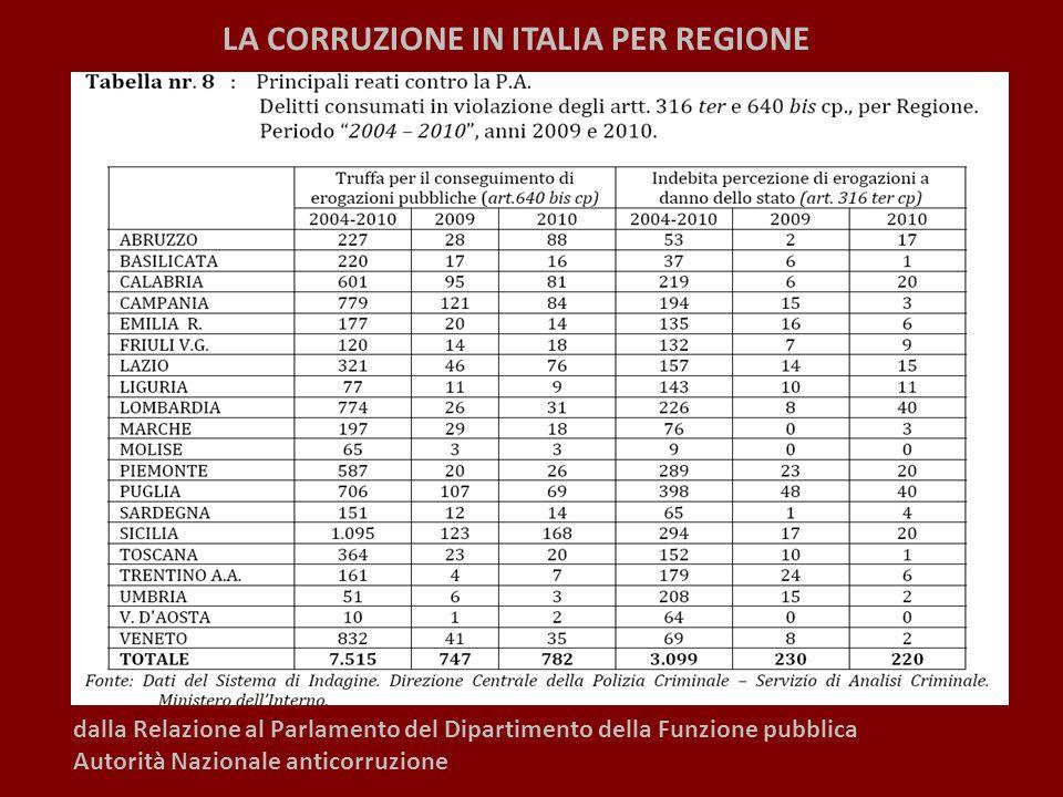LA CORRUZIONE IN ITALIA PER REGIONE dalla Relazione al Parlamento del Dipartimento della Funzione pubblica Autorità Nazionale anticorruzione